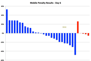 Google Mobile Penalty Study Day 6 – Mobile sites up 5%
