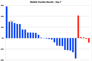 Google Mobile Penalty Study Week 1 – mobile friendly +8%, unfriendly -4%