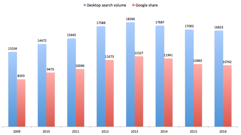 desktop search volume in us 2009 2016 bar graph