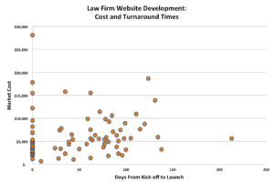Law Firm Website Costs Graphic