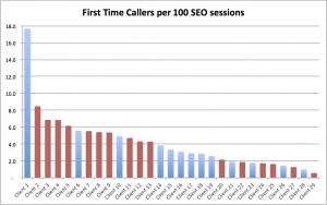 SEO Traffic Generates 1 call per 30 visitors