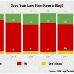 Should law firms have a blog?