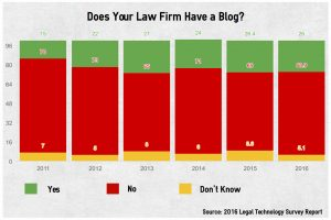 law firms with blogs
