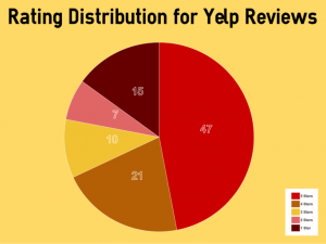 Yelp Review distribution