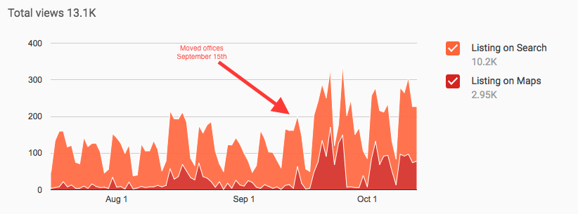 Google My Business Insights Graph