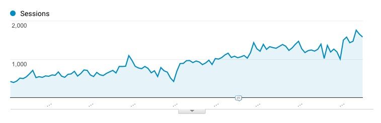 How ONE Link drove an 11% Traffic Increase