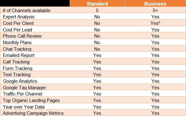 standard vs business reporting comparison chart