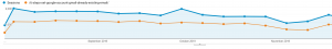 Screenshot showing the blog post making up over half of all organic landing pages for the website