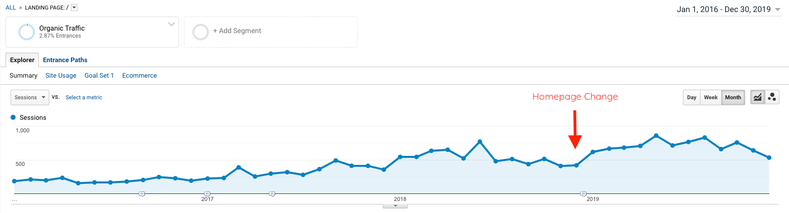 Contact Form in Site Header Organic Traffic Results