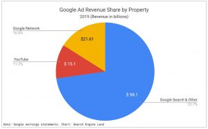 Google 2019 ad revenue share pie chart. $98.1 billion from search and other products, 72.7%. $21.61 billion from Google network, 16%. $15.1 billion from Youtube, 15.1%.