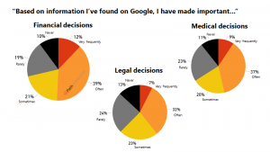 Legal decisions: 13% never, 24% rarely, 23% sometimes, 32% often, 7% very frequently