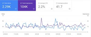 Clicks versus impressions search console performance dashboard